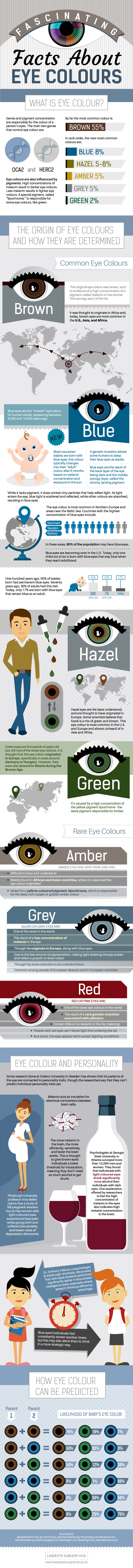 Fascinating facts about eye colours